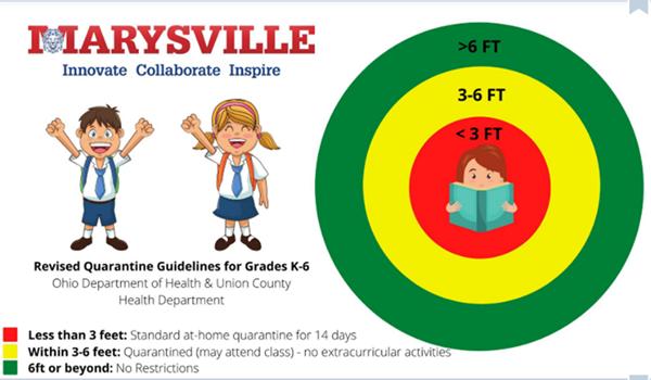 Revised Quarantine Guidelines - Grades K-6 Image